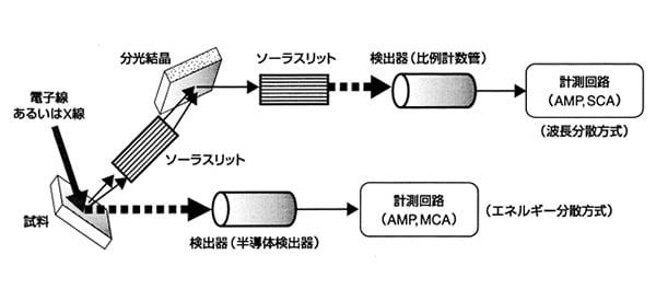 図1 波長分散方式とエネルギー分散方式