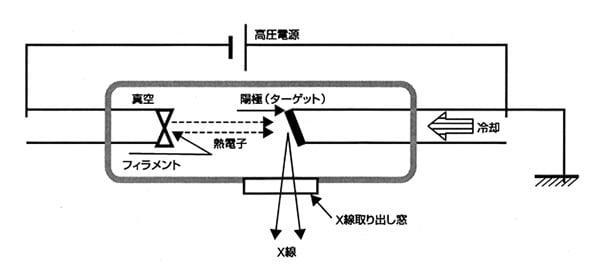 図2 X線管球の構造