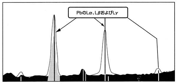図3 AsとPbのスペクトル