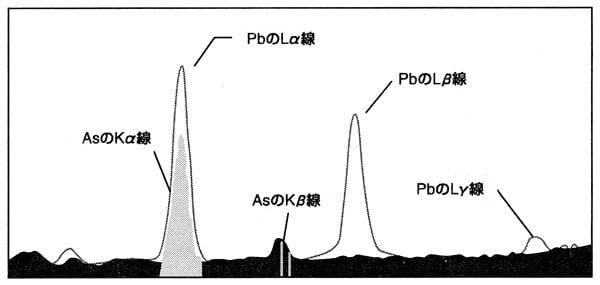図4 PbのLα、Lβ、Lγ線の位置