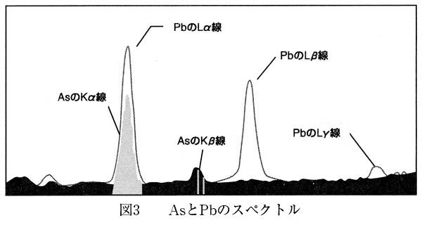 AsとPbのスペクトル