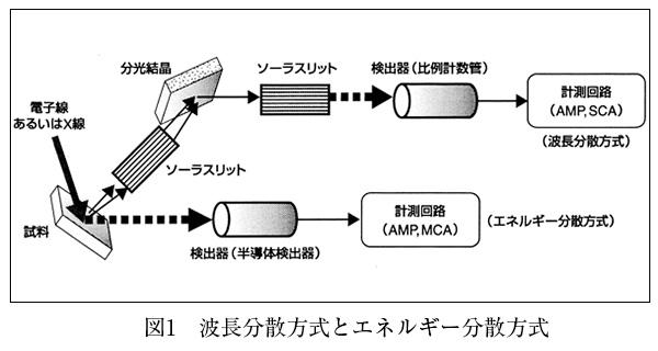 波長分散方式とエネルギー分散方式