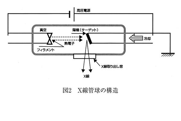 X線管球の構造