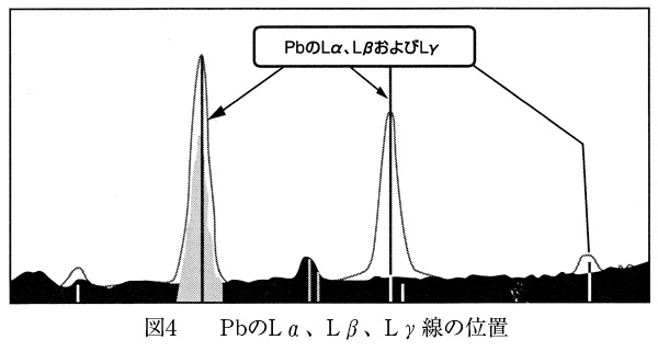PbのLα、Lβ、Ly線の位置